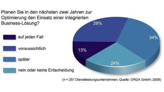 Zwei von fünf Dienstleistern wollen bis 2010 in neue Lösungen investieren.