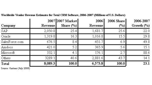 Die Umsätze mit CRM-Software 2007 vs. 2006 laut Gartner.