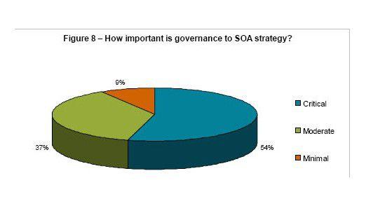 Mehr als 90 Prozent der Unternehmen stufen SOA-Governance als entscheidend beziehungsweise einigermaßen wichtig ein.
