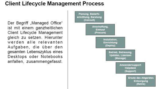 Client Lifecycle Management nach IDC/Fujitsu Siemens Computers.