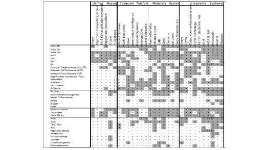Die Lösungen der verschiedenen Anbieter von Unified Communicatios Systemen im Überblick. Quelle: ECO Arbeitskreis UC
