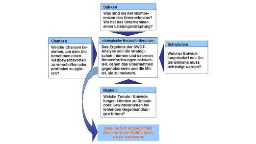 Schema der SWOT-Analyse nach der Website Inventool.de