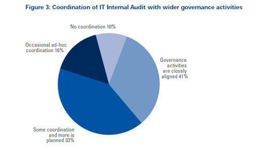 Ein Überblick über die Integration der internen IT-Audits mit übergreifender Governance.