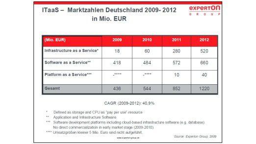Software as a Service macht derzeit mit Abstand den größten Anteil an Miet- und Service-Modellen für IT aus. Das stärkste Wachstum sagt die Experton Group allerdings Infrastruktur-Diensten voraus.