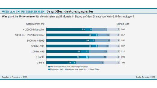 "Grafik: ""Web 2.0 in Unternehmen""."