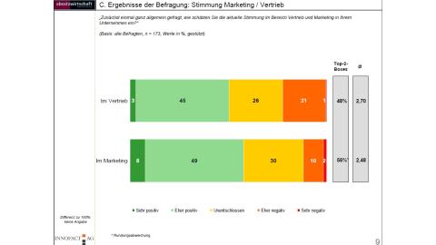Stimmung und Budgets in Marketing und Vertrieb - Foto: Innofact AG
