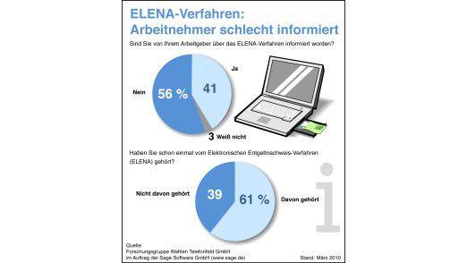 Haben Sie von ELENA schon einmal gehört, oder haben Sie davon noch nicht gehört?