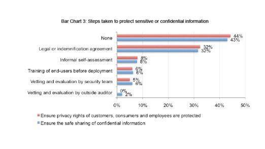 Mehr als 40 Prozent der Unternehmen treffen überhaupt keine Vorkehrungen für die Sicherheit ihrer sensiblen Daten in der Cloud. Quelle: Ponemon Institute, 04/10