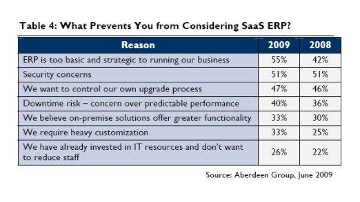 """Der wichtigste Grund für die SaaS-Gegner ist das eher diffuse Gefühl, dass das ERP-System von so """"grundlegender und strategischer Wichtigkeit"""" ist, dass man es nicht aus dem Haus geben sollte."""