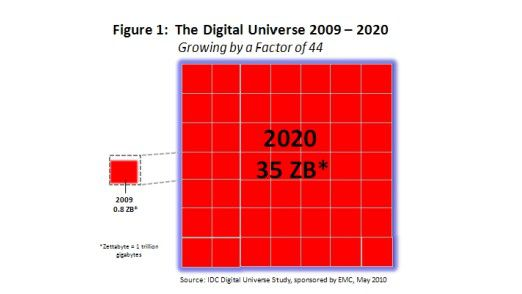 Bis 2020 soll die weltweite digitale Datenmenge um den Faktor 44 auf runde 35 Zettabyte anwachsen. Das entspricht zwei Stapeln von DVDs, die von der Erde bis zum Mond reichen.