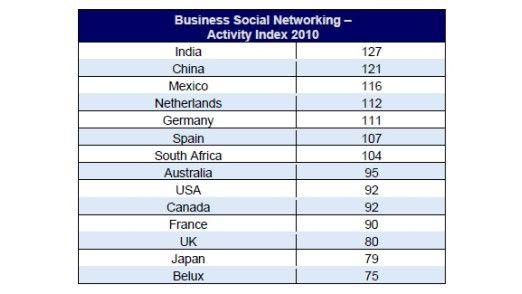 Deutsche Firmen nutzen soziale Netzwerke sehr rege für die Kundengewinnung. Sie rangieren im Aktivitäten-Index von Regus auf Platz fünf. Die Plätze eins und zwei belegen Indien und China.