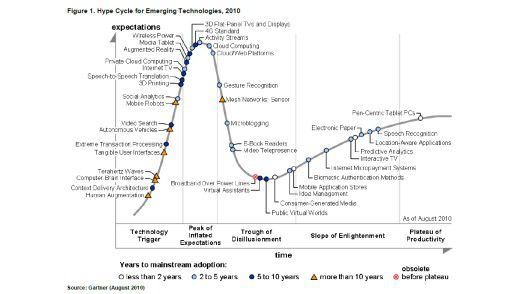 Gartners Hype Cycle for Emerging Technologies 2010.