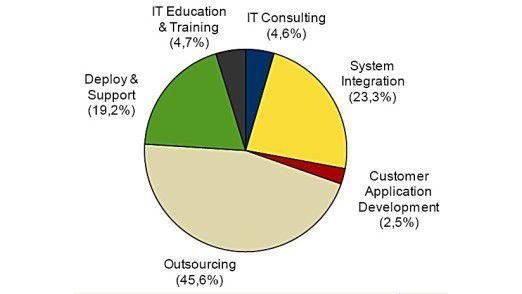 Der Markt für IT-Services 2009 (nach Segmenten).