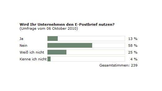 Insgesamt 13 Prozent wollen den E-Postbrief nutzen, so die CIO.de-Umfrage.