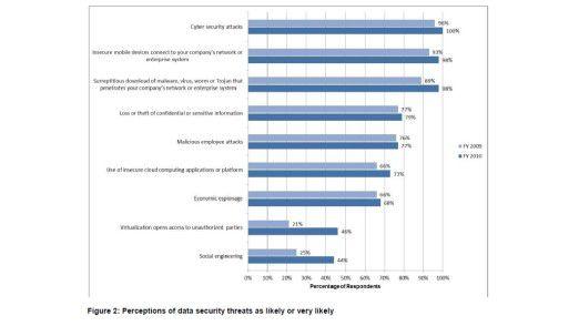 Unausweichlihche Cyber-Angriffe: So sehen die Firmen die Bedrohungs-Wahrscheinlichkeit.