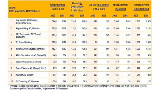 Die Top 10 der mittelständischen IT-Beratungs- und Systemintegrations-Unternehmen.