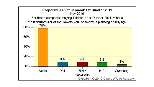 Welche Geräte Tablet-Interessenten laut Changewave-Umfrage kaufen wollen.