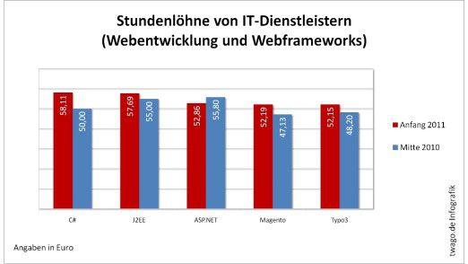 C#-Programmierer sind 2011 sehr gefragt und verdienen am besten. ASP.NET-Entwickler dagegen müssen Abstriche bei den Stundensätzen verkraften.