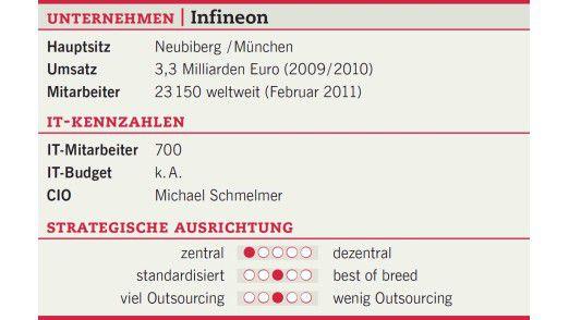 Die Unternehmenszahlen von Infineon.