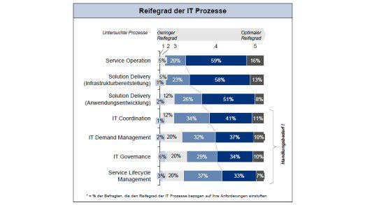 So schätzen IT-Entscheider im deutschsprachigen Raum den Reifegrad ihrer IT-Prozesse ein.