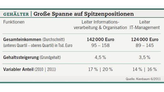 Gehälter - Große Spanne auf Spitzenpositionen.