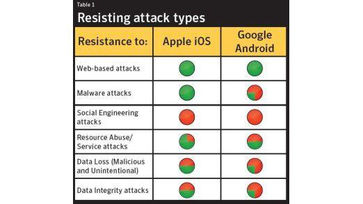 Je mehr grün, umso widerstandsfähiger. Apple bei den meisten Bedrohungen die Nase vorn. Android ist zu oft im roten Bereich.