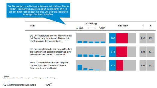 Zwar behaupten zwei von drei Befragten, Datenschutz habe in ihrem Unternehmen einen hohen Stellenwert. Die Einzelergebnisse einer Umfrage des TÜV Süd widersprechen dem jedoch.