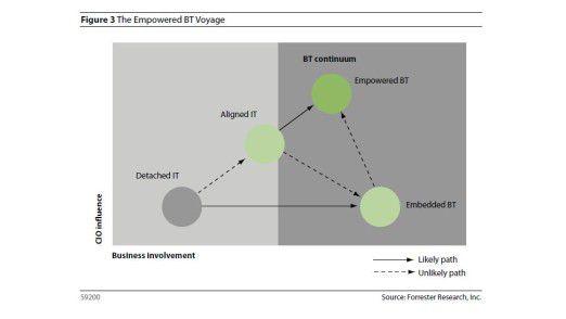 Vier Entwicklungsstadien unterscheidet Forrester: auf der y-Achse der Einfluss der IT, auf der x-Achse jener der Business-Seite.