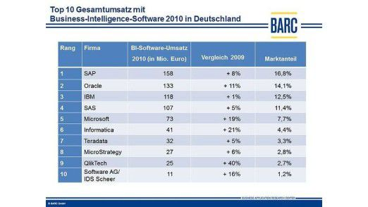 SAP bleibt Marktführer im BI-Gesamtmarkt vor Oracle und IBM. Spezialanbieter wie Qliktech, Tibco und Informatica legen zweistellig zu.