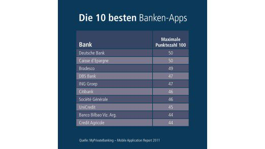 Im Durchschnitt erzielten die bewerteten Apps der 50 Top-Banken weltweit 35 Punkte.