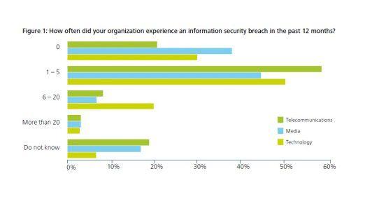 Ein bis fünf Sicherheitsvorfälle registrierten die meisten der von Deloitte untersuchten Firmen in 12 Monaten (Grafik unterscheidet auch Branchen).