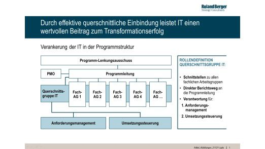 Abbildung 1 - Effektive querschnittliche Einbindung der IT.