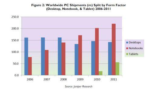 Stramm nach oben: Den Tablets zum Trotz wurden in den vergangenen Jahren immer mehr Notebooks verkauft.