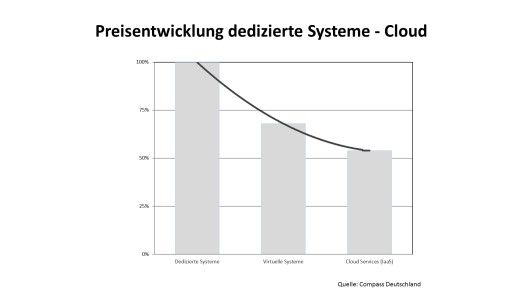 Preisentwicklung dedizierte Systeme - Cloud.