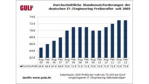 IT-Freiberufler in Deutschland fordern aktuell einen Stundensatz von 73 Euro.