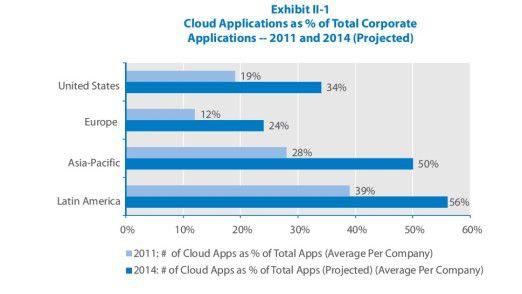 Europa hat beim Cloud Computing Rückstand und tritt nicht wirklich zum Überholen an. Das zeigt diese Übersicht von TCS.