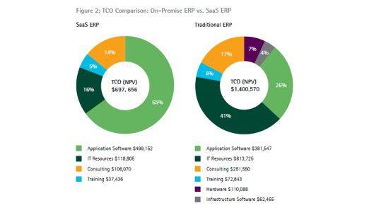 Mit einer Cloud-ERP-Lösung lassen sich IT-Betriebskosten drastisch reduzieren.