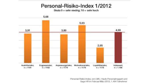 Angesicht von Fachkräftemangel und demografischem Wandel nehmen Entscheider HR-Risiken noch zu wenig ernst.