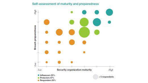 Nur ein Viertel der befragten CISOs halten den Ansatz, mit dem ihr Unternehmen für IT-Sicherheit sorgen will, für ausgereift.