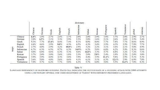 Diese Tabelle aus der Studie stellt Herkunftsland der Zielscheibe und Sprachgrundlage des Hacker-Wörterbuches gegenüber. Es zeigen sich aufschlussreiche Zusammenhänge.