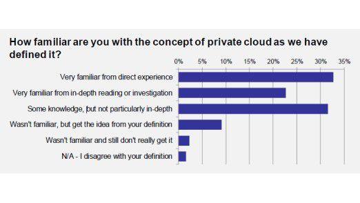 Jeder dritte Teilnehmer kann der Definition der Private Cloud von Freeform Dynamics aus Erfahrung zustimmen.