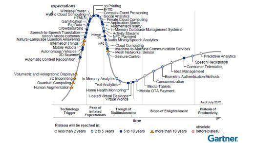 Dicht beschrieben: der aktuelle Technologie-Hype Cycle von Gartner.