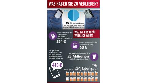 Der Wert eines Smartphones - Foto: McAfee