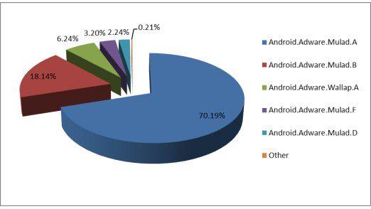 Die populärsten Adware-Familien.
