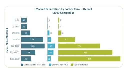 ISG hat die Outsourcing-Aktivitäten der Forbes 2000-Firmen ausgewertet. Bei den größten Konzernen scheint das Potenzial längst ausgeschöpft.