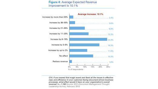 Die Auswirkungen von Dokumenten-Management auf den Umsatz