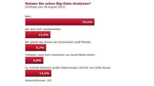 Skepsis weithin: das Ergebnis der CIO.de-Umfrage im Überblick.