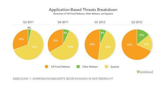Das vergangene Jahr im Zeitraffer: anteilig immer weniger Spyware, dafür immer mehr Toll Fraud.