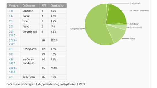 Weit verbreitet: Die aktuelle Android-Version ist bislang kaum verbreitet.