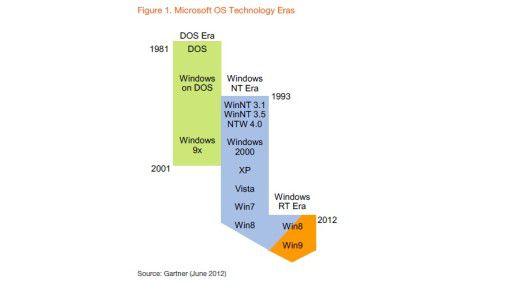 Windows 8 läutet nach Gartner-Einschätzung eine neue Ära ein.